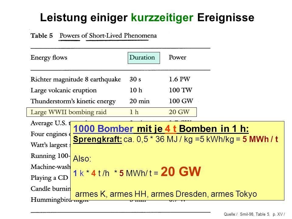 Quelle:/ Smil-98, Table 5, p. XV / Leistung einiger kurzzeitiger Ereignisse 1000 Bomber mit je 4 t Bomben in 1 h: Sprengkraft: ca. 0,5 * 36 MJ / kg =5