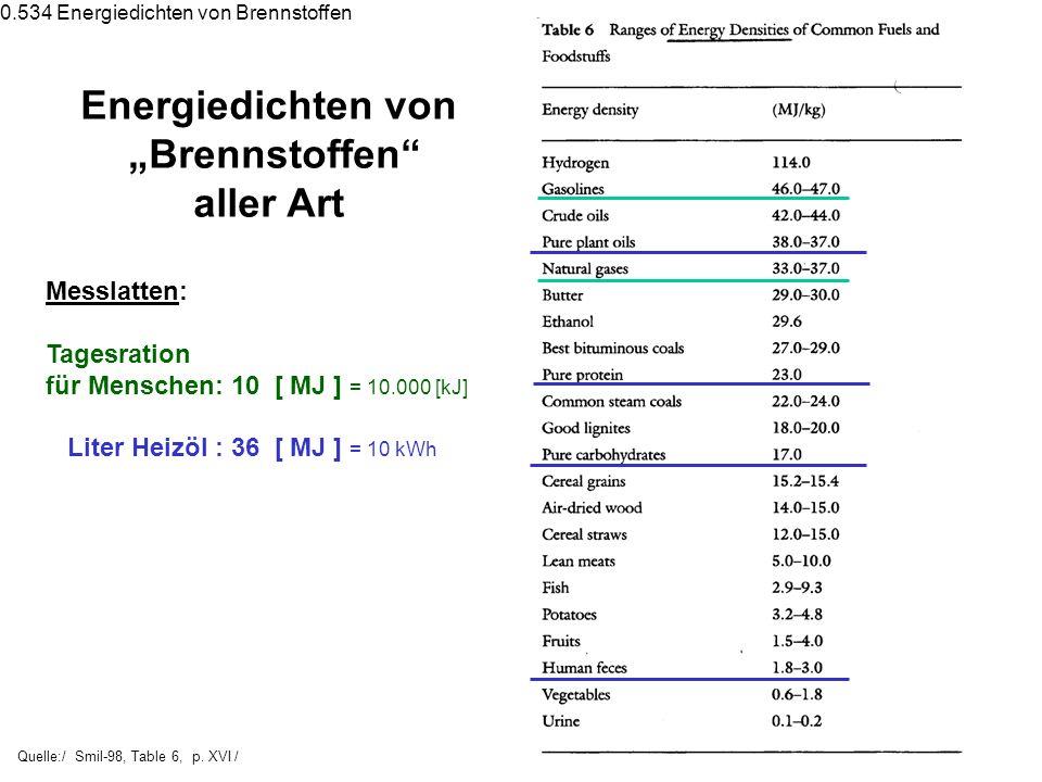 Quelle:/ Smil-98, Table 6, p. XVI / Energiedichten von Brennstoffen aller Art Messlatten: Tagesration für Menschen: 10 [ MJ ] = 10.000 [kJ] Liter Heiz
