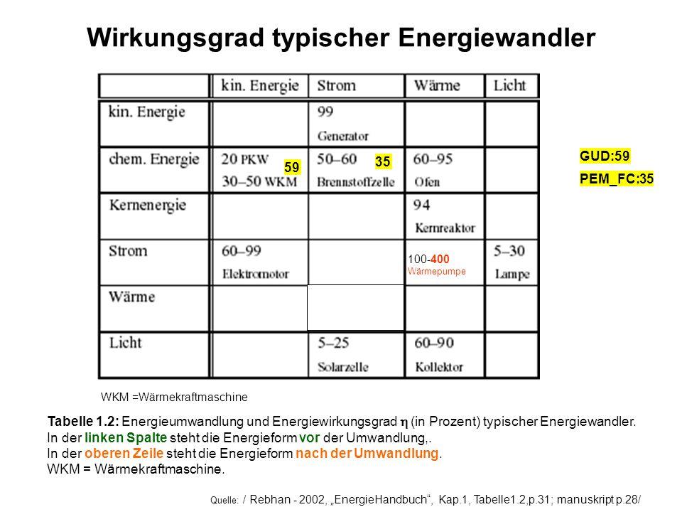 Tabelle 1.2: Energieumwandlung und Energiewirkungsgrad (in Prozent) typischer Energiewandler. In der linken Spalte steht die Energieform vor der Umwan
