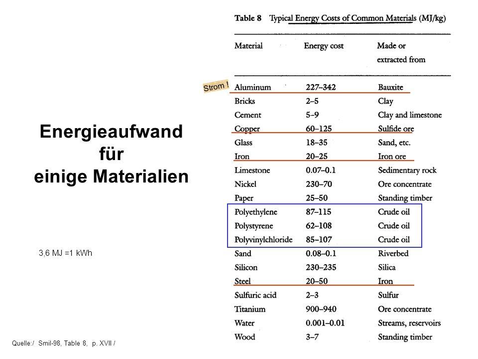 Quelle:/ Smil-98, Table 8, p. XVII / Energieaufwand für einige Materialien Strom ! 3,6 MJ =1 kWh