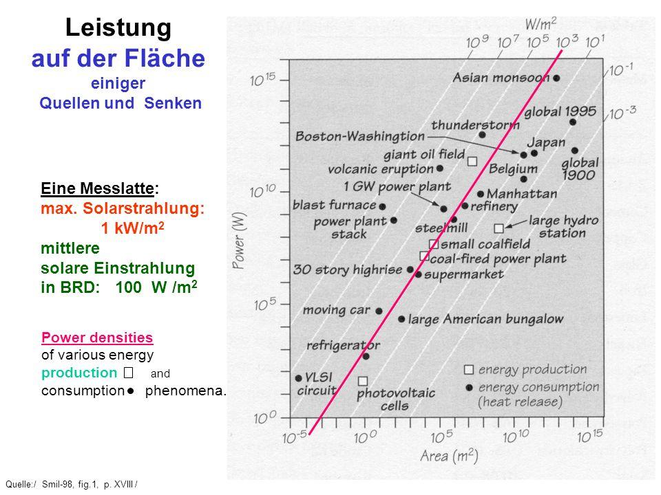 Quelle:/ Smil-98, fig.1, p. XVIII / Leistung auf der Fläche einiger Quellen und Senken Eine Messlatte: max. Solarstrahlung: 1 kW/m 2 mittlere solare E