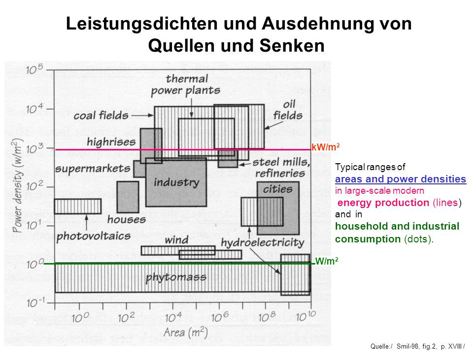 Quelle:/ Smil-98, fig.2, p. XVIII / Leistungsdichten und Ausdehnung von Quellen und Senken Typical ranges of areas and power densities in large-scale