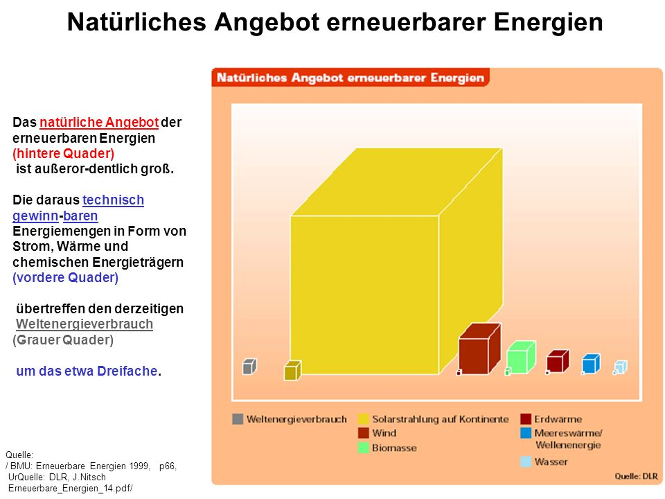 Quelle: / BMU: Erneuerbare Energien 1999, p66, UrQuelle: DLR, J.Nitsch Erneuerbare_Energien_14.pdf/ Natürliches Angebot erneuerbarer Energien Das natü