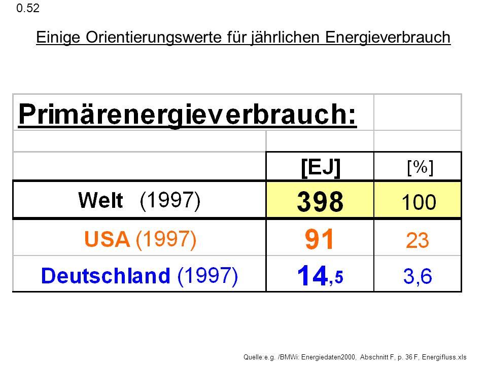 Einige Orientierungswerte für jährlichen Energieverbrauch Quelle:e.g. /BMWi: Energiedaten2000, Abschnitt F, p. 36 F, Energifluss.xls 0.52