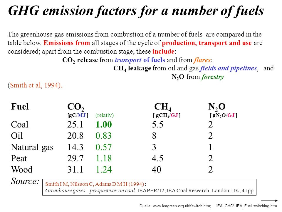 FuelCO 2 CH 4 N 2 O [gC/MJ ](relativ) [ gCH 4 /GJ ] [ gN 2 O/GJ ] Coal25.11.00 5.52 Oil20.80.8382 Natural gas14.30.5731 Peat29.71.184.52 Wood31.11.244