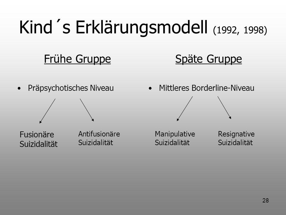 28 Kind´s Erklärungsmodell (1992, 1998) Frühe Gruppe Präpsychotisches Niveau Späte Gruppe Mittleres Borderline-Niveau Fusionäre Suizidalität Antifusio