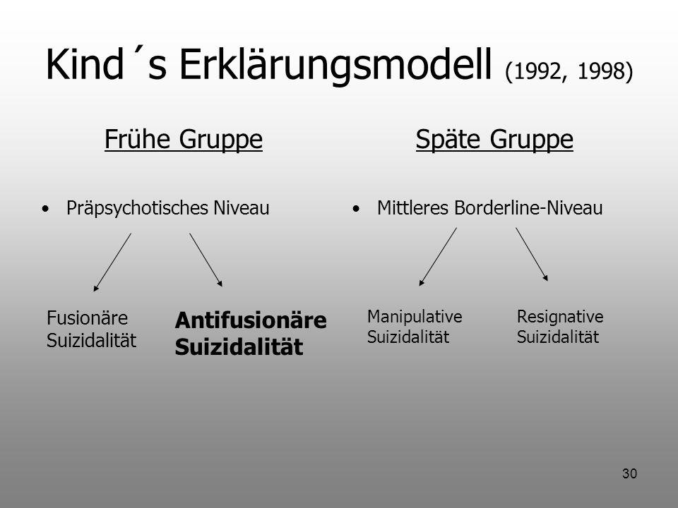30 Kind´s Erklärungsmodell (1992, 1998) Frühe Gruppe Präpsychotisches Niveau Späte Gruppe Mittleres Borderline-Niveau Fusionäre Suizidalität Antifusio