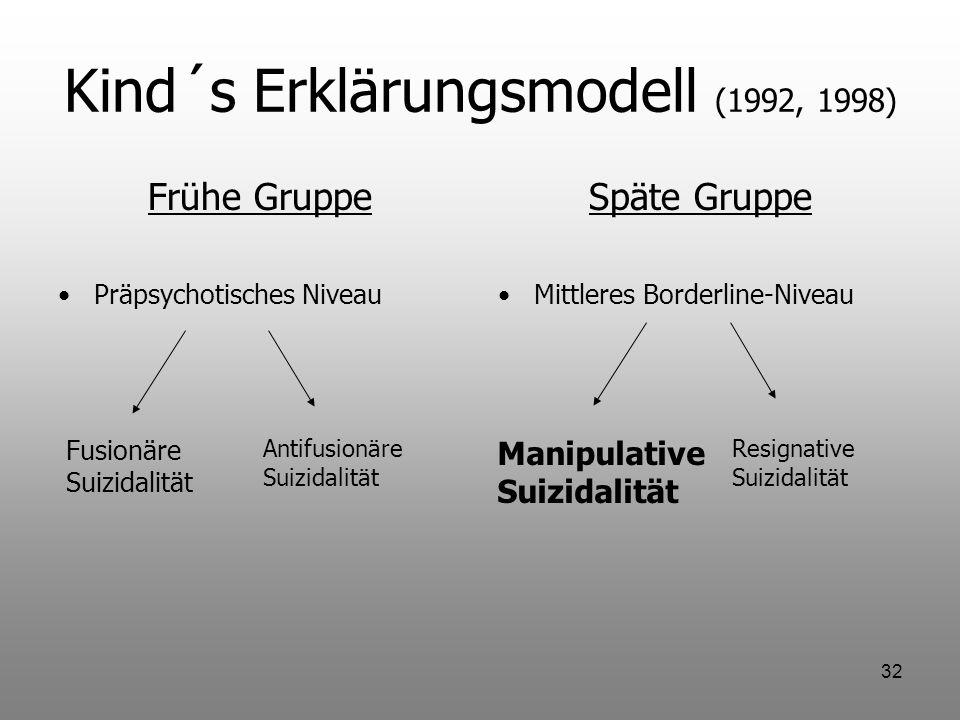 32 Kind´s Erklärungsmodell (1992, 1998) Frühe Gruppe Präpsychotisches Niveau Späte Gruppe Mittleres Borderline-Niveau Fusionäre Suizidalität Antifusio