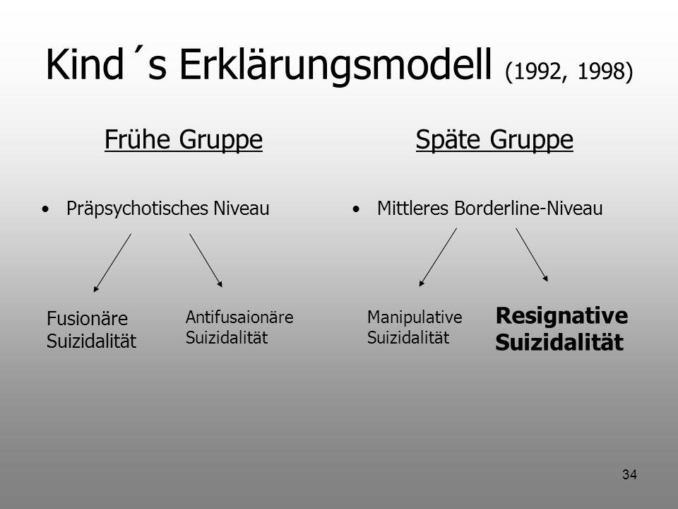 34 Kind´s Erklärungsmodell (1992, 1998) Frühe Gruppe Präpsychotisches Niveau Späte Gruppe Mittleres Borderline-Niveau Fusionäre Suizidalität Antifusai