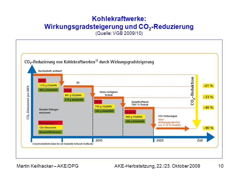 Martin Keilhacker – AKE/DPG AKE-Herbstsitzung, 22./23. Oktober 200910 Kohlekraftwerke: Wirkungsgradsteigerung und CO 2 -Reduzierung (Quelle: VGB 2009/