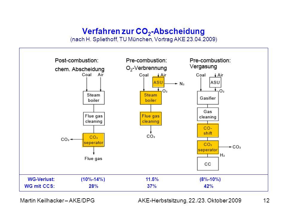 Martin Keilhacker – AKE/DPG AKE-Herbstsitzung, 22./23. Oktober 200912 Verfahren zur CO 2 -Abscheidung (nach H. Spliethoff, TU München, Vortrag AKE 23.