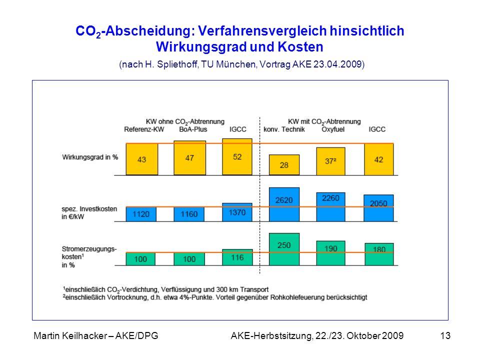 Martin Keilhacker – AKE/DPG AKE-Herbstsitzung, 22./23. Oktober 200913 CO 2 -Abscheidung: Verfahrensvergleich hinsichtlich Wirkungsgrad und Kosten (nac