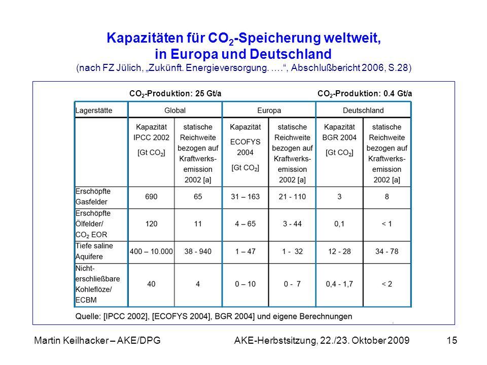 Martin Keilhacker – AKE/DPG AKE-Herbstsitzung, 22./23. Oktober 200915 Kapazitäten für CO 2 -Speicherung weltweit, in Europa und Deutschland (nach FZ J