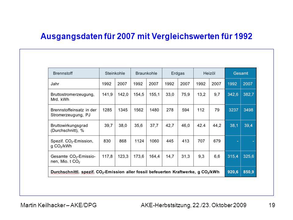 Martin Keilhacker – AKE/DPG AKE-Herbstsitzung, 22./23. Oktober 200919 Ausgangsdaten für 2007 mit Vergleichswerten für 1992