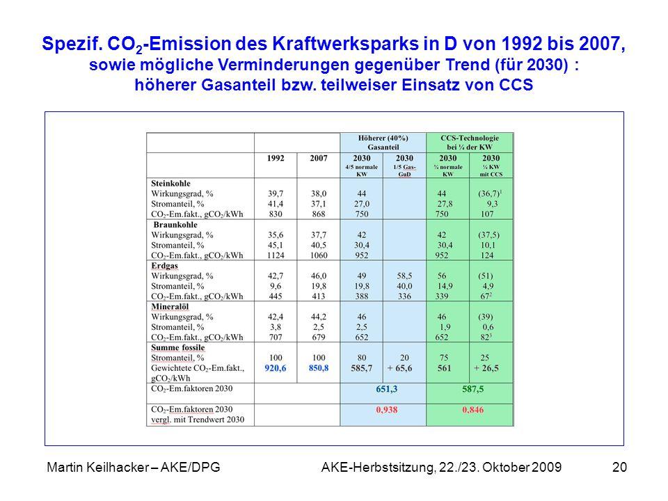 Martin Keilhacker – AKE/DPG AKE-Herbstsitzung, 22./23. Oktober 200920 Spezif. CO 2 -Emission des Kraftwerksparks in D von 1992 bis 2007, sowie möglich