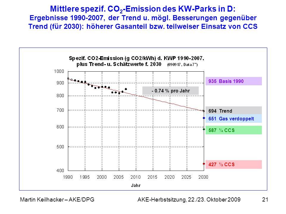 Martin Keilhacker – AKE/DPG AKE-Herbstsitzung, 22./23. Oktober 200921 694 Trend 651 Gas verdoppelt 587 ¼ CCS 427 ½ CCS Mittlere spezif. CO 2 -Emission