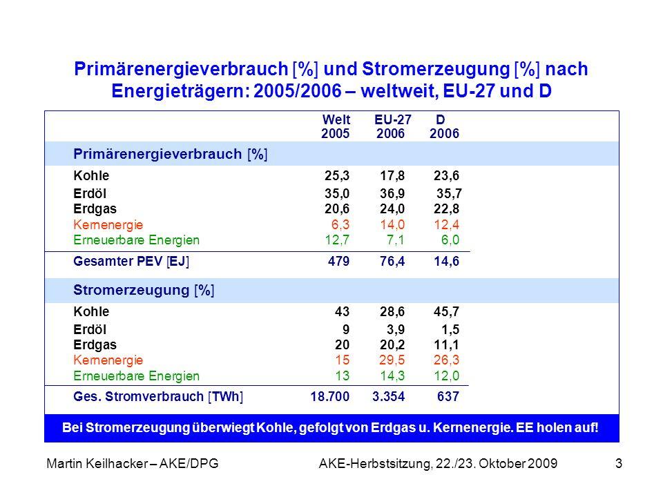 Martin Keilhacker – AKE/DPG AKE-Herbstsitzung, 22./23. Oktober 20093 Primärenergieverbrauch [%] und Stromerzeugung [%] nach Energieträgern: 2005/2006