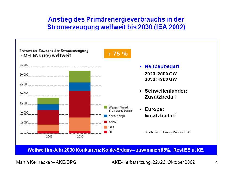 Martin Keilhacker – AKE/DPG AKE-Herbstsitzung, 22./23. Oktober 20094 Anstieg des Primärenergieverbrauchs in der Stromerzeugung weltweit bis 2030 (IEA