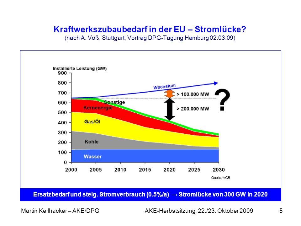 Martin Keilhacker – AKE/DPG AKE-Herbstsitzung, 22./23. Oktober 20095 Kraftwerkszubaubedarf in der EU – Stromlücke? (nach A. Voß, Stuttgart, Vortrag DP