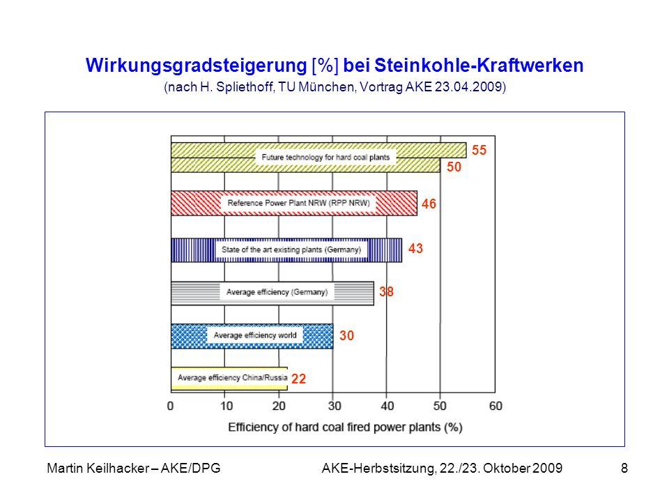 Martin Keilhacker – AKE/DPG AKE-Herbstsitzung, 22./23. Oktober 20098 Wirkungsgradsteigerung [%] bei Steinkohle-Kraftwerken (nach H. Spliethoff, TU Mün