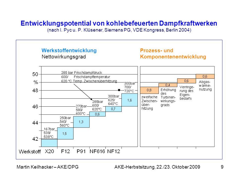 Martin Keilhacker – AKE/DPG AKE-Herbstsitzung, 22./23. Oktober 20099 Entwicklungspotential von kohlebefeuerten Dampfkraftwerken (nach I. Pyc u. P. Klü