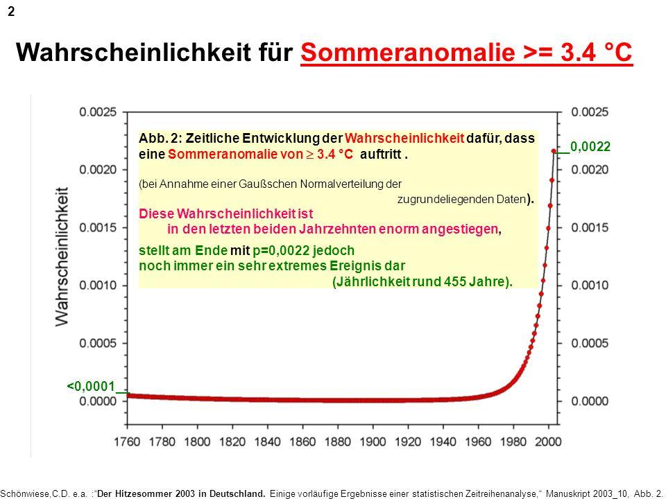 Schönwiese,C.D. e.a. :Der Hitzesommer 2003 in Deutschland. Einige vorläufige Ergebnisse einer statistischen Zeitreihenanalyse, Manuskript 2003_10, Abb