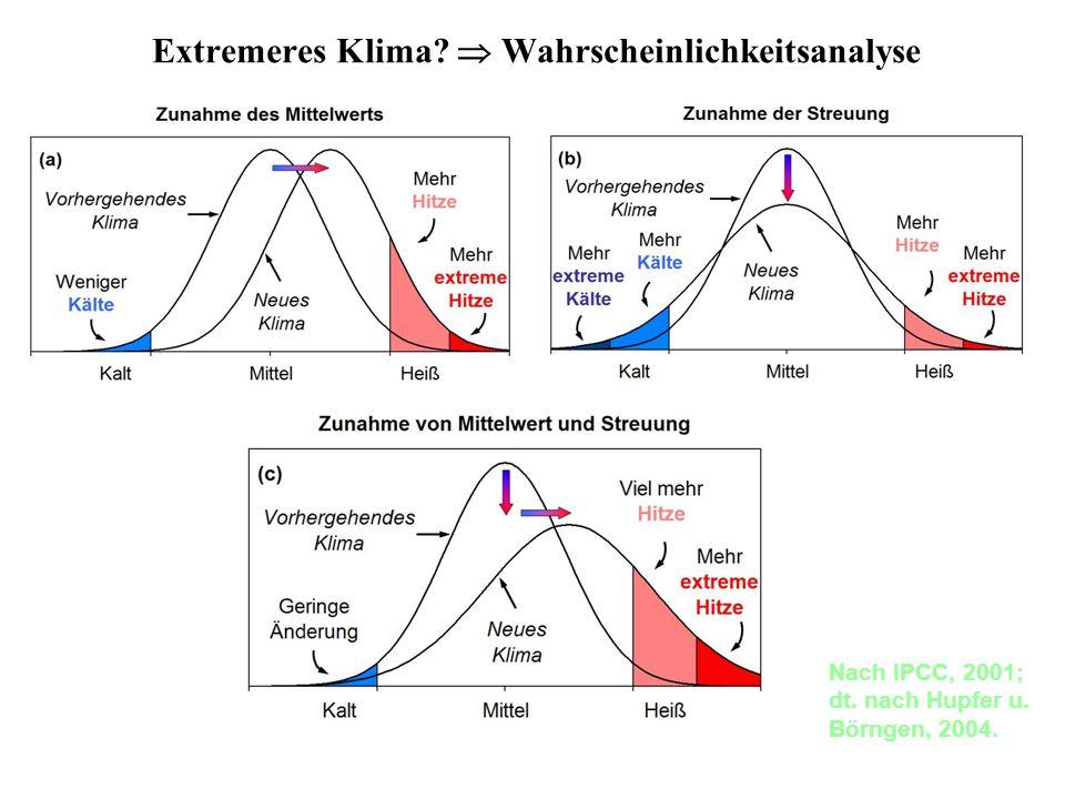 Nach IPCC, 2001; dt. nach Hupfer u. Börngen, 2004. Hier gezeigt am Beispiel der Normalverteilung Extremeres Klima? Wahrscheinlichkeitsanalyse