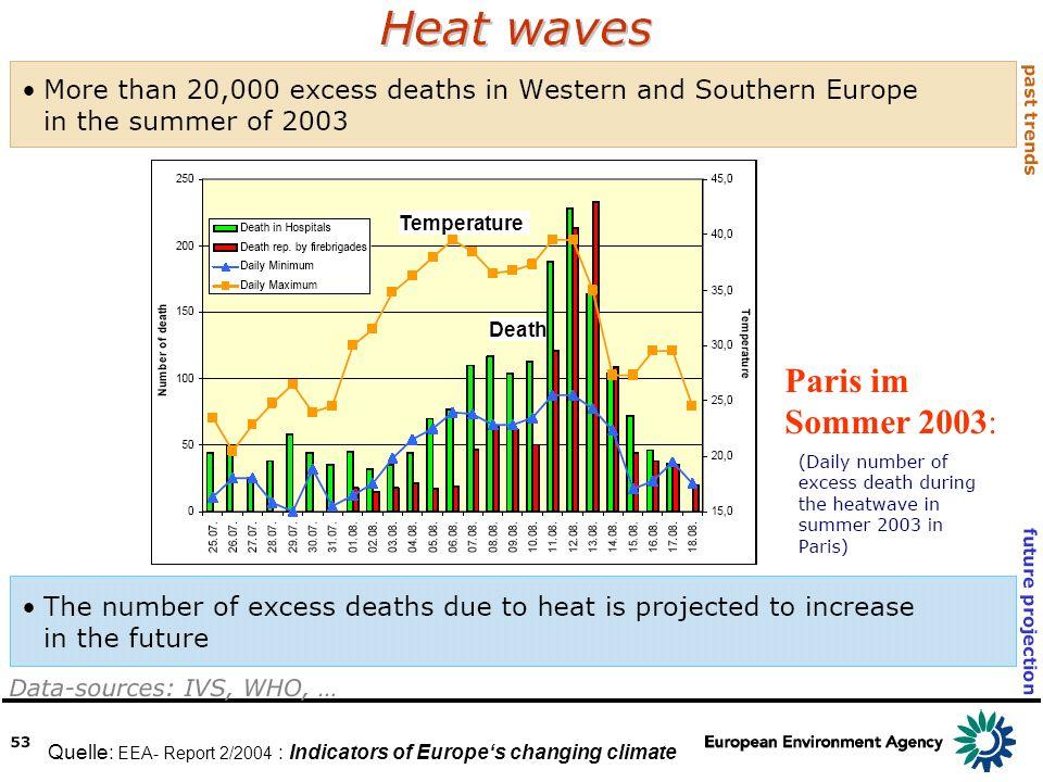 Quelle: EEA- Report 2/2004 : Indicators of Europes changing climate Paris im Sommer 2003: Temperature Death
