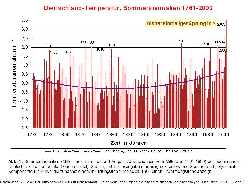 Schönwiese,C.D. e.a.:Der Hitzesommer 2003 in Deutschland. Einige vorläufige Ergebnisse einer statistischen Zeitreihenanalyse Manuskript 2003_10, Abb.1
