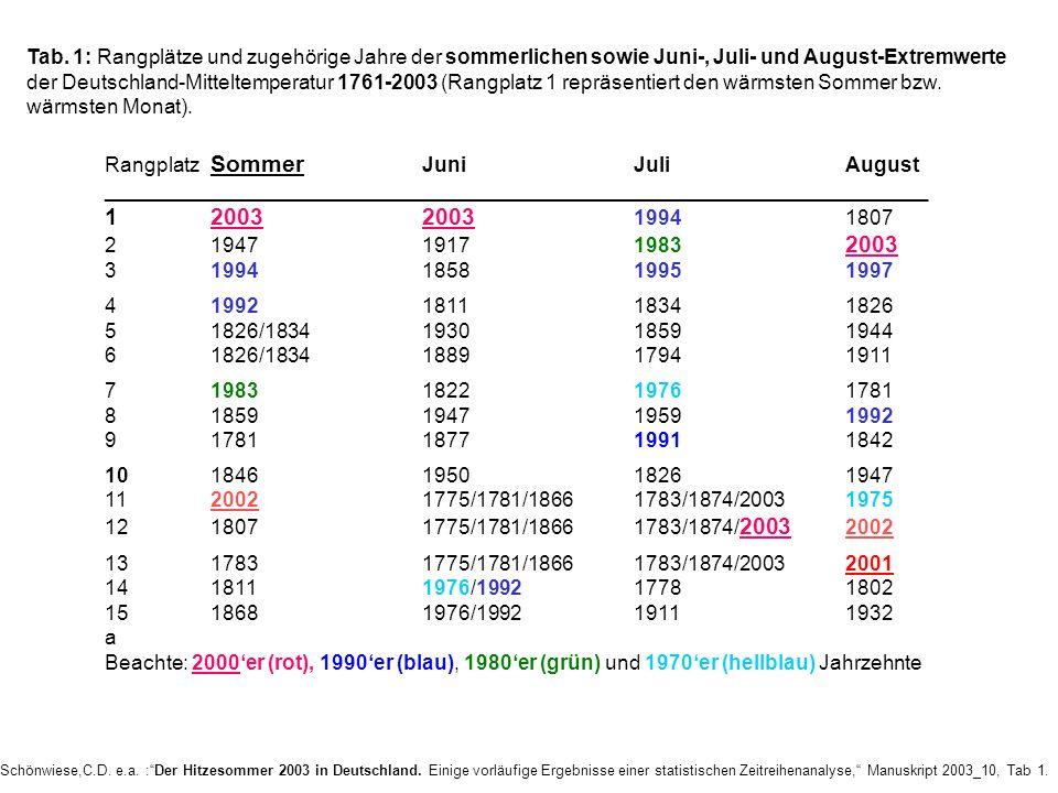 Schönwiese,C.D. e.a. :Der Hitzesommer 2003 in Deutschland. Einige vorläufige Ergebnisse einer statistischen Zeitreihenanalyse, Manuskript 2003_10, Tab