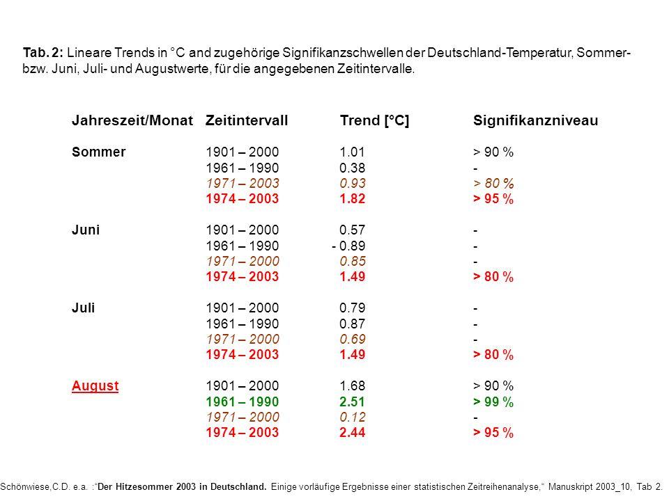 Tab. 2: Lineare Trends in °C and zugehörige Signifikanzschwellen der Deutschland-Temperatur, Sommer- bzw. Juni, Juli- und Augustwerte, für die angegeb