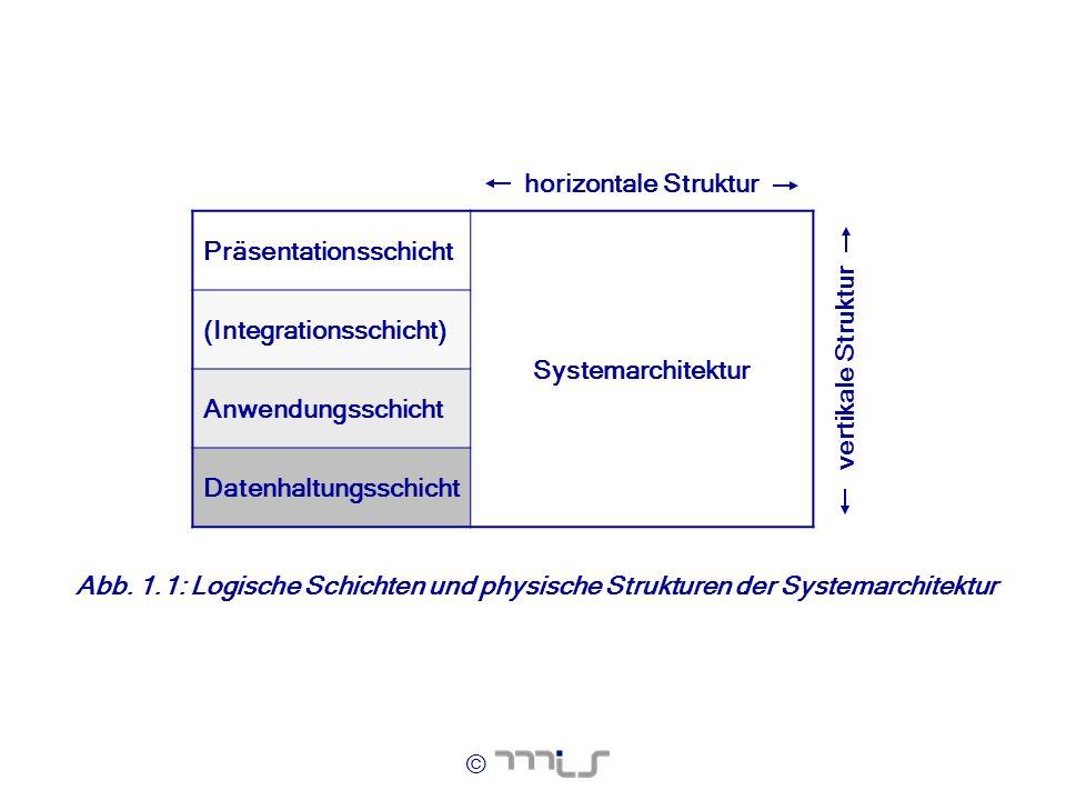 © horizontale Struktur Präsentationsschicht Systemarchitektur (Integrationsschicht) Anwendungsschicht Datenhaltungsschicht vertikale Struktur Abb. 1.1