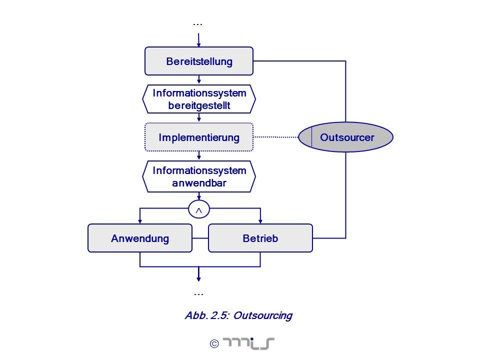© Abb. 2.5:Outsourcing Informationssystem bereitgestellt Implementierung Informationssystem anwendbar Anwendung Bereitstellung... Outsourcer Betrieb