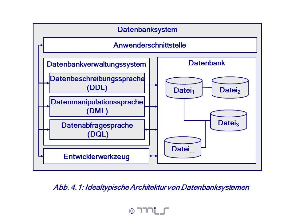 © Datenbanksystem Datenbankverwaltungssystem Datenbeschreibungssprache (DDL) Entwicklerwerkzeug Datenbank Datei 1 Datei 2 Datei 3 Datei... Datenabfrag