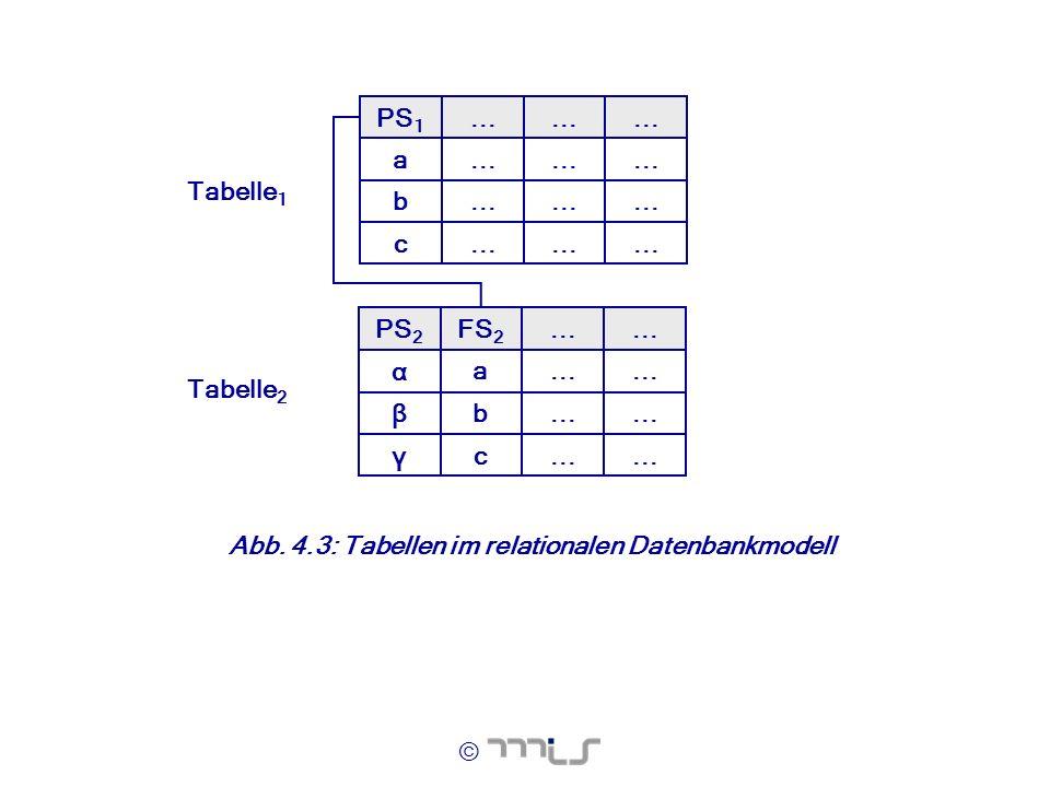 © Tabelle 1 Tabelle 2... c b a PS 1... c γ bβ a α FS 2 PS 2 Abb. 4.3: Tabellen im relationalen Datenbankmodell