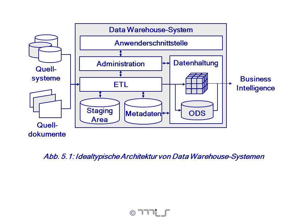 © Data Warehouse-System Business Intelligence Quell- systeme Datenhaltung Anwenderschnittstelle ETL ODS Metadaten Administration Quell- dokumente Stag