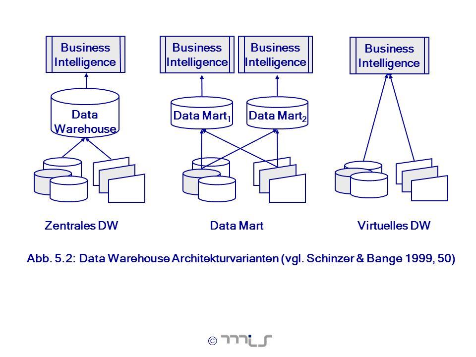 © Virtuelles DWData Mart Data Mart 1 Data Mart 2 Zentrales DW Data Warehouse Business Intelligence Abb. 5.2: Data Warehouse Architekturvarianten (vgl.