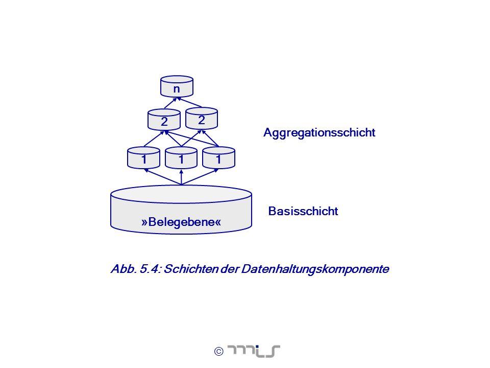 © Aggregationsschicht Basisschicht n 11 2 2 1 »Belegebene« Abb. 5.4: Schichten der Datenhaltungskomponente