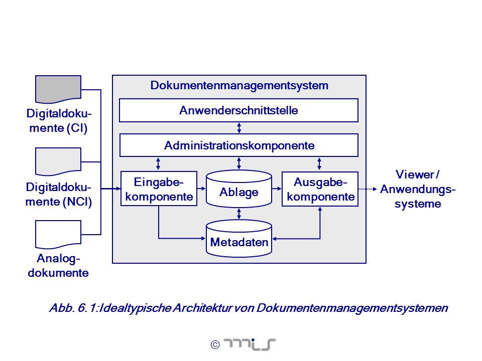 © Dokumentenmanagementsystem Viewer / Anwendungs- systeme Eingabe- komponente Metadaten Anwenderschnittstelle Analog- dokumente Digitaldoku- mente (NC