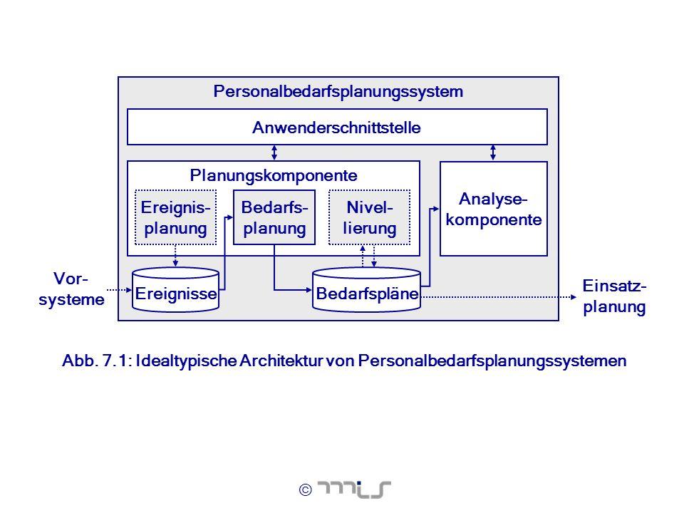 © Personalbedarfsplanungssystem Anwenderschnittstelle Ereignisse Vor- systeme Einsatz- planung Bedarfspläne Planungskomponente Nivel- lierung Bedarfs-