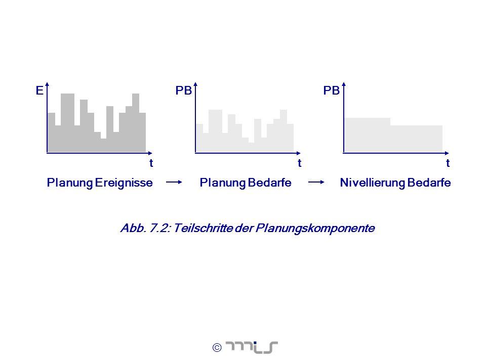 © Planung EreignissePlanung BedarfeNivellierung Bedarfe ttt EPB Abb. 7.2: Teilschritte der Planungskomponente