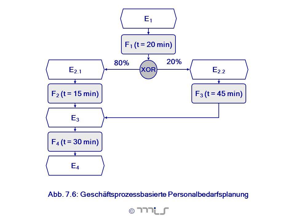 © E1E1 F 1 (t = 20 min) F 2 (t = 15 min) E3E3 F 3 (t = 45 min) XOR E 2.2 E 2.1 F 4 (t = 30 min) E4E4 80% 20% Abb. 7.6: Geschäftsprozessbasierte Person