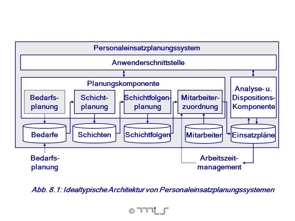 © Personaleinsatzplanungssystem Anwenderschnittstelle Planungskomponente Mitarbeiter- zuordnung Mitarbeiter Schichtfolgen- planung Schicht- planung Sc