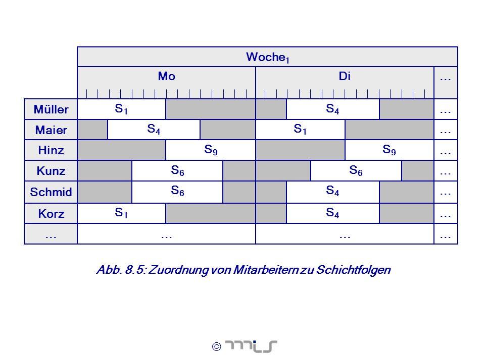 © S4S4 S6S6 S6S6 S6S6 S9S9 S9S9 S4S4 S4S4 S4S4... S1S1 Korz Schmid Hinz S1S1 Maier Woche 1... Kunz S1S1 Müller DiMo Abb. 8.5: Zuordnung von Mitarbeite