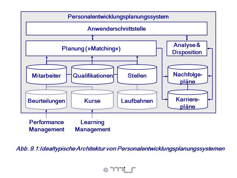 © Personalentwicklungsplanungssystem Laufbahnen Karriere- pläne BeurteilungenKurse Anwenderschnittstelle Nachfolge- pläne Planung (»Matching«) Analyse