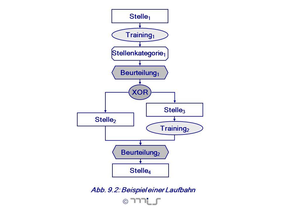 © Abb. 9.2: Beispiel einer Laufbahn Stelle 1 Training 1 XOR Stelle 2 Stelle 3 Training 2 Beurteilung 2 Stelle 4 Stellenkategorie 1 Beurteilung 1