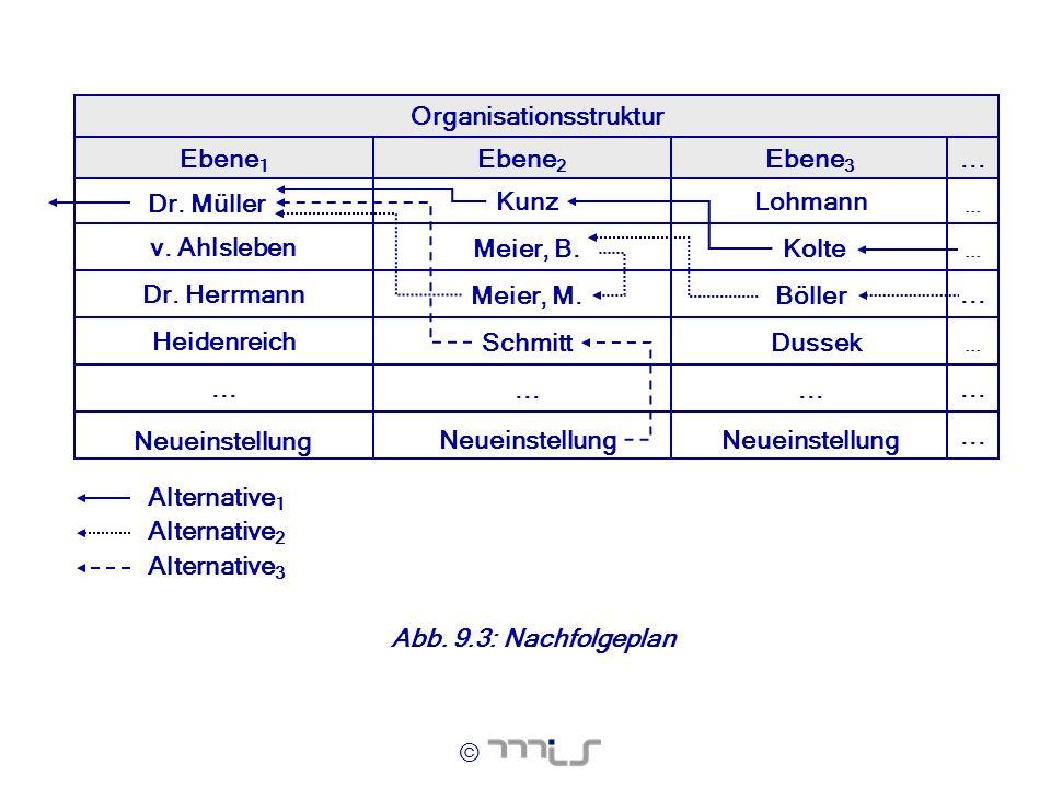 ©... Ebene 3 Organisationsstruktur Ebene 2... Dr. Herrmann v. Ahlsleben Heidenreich Ebene 1 Meier, B. Dr. Müller Meier, M. Schmitt Kunz Neueinstellung