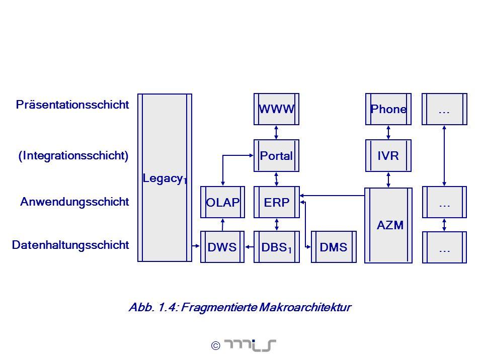 © Abb. 1.4: Fragmentierte Makroarchitektur ERP Anwendungsschicht... Datenhaltungsschicht OLAP (Integrationsschicht) Präsentationsschicht Phone Portal