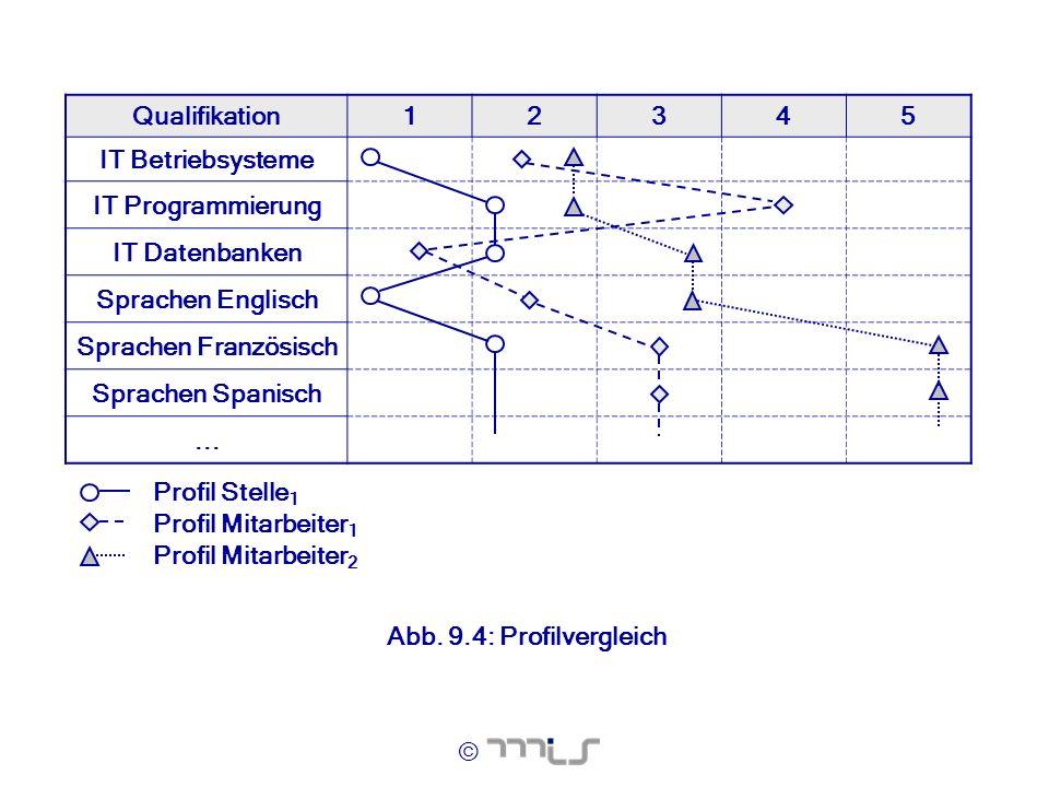 © Qualifikation12345 IT Betriebsysteme IT Programmierung IT Datenbanken Sprachen Englisch Sprachen Französisch Sprachen Spanisch... Profil Stelle 1 Pr