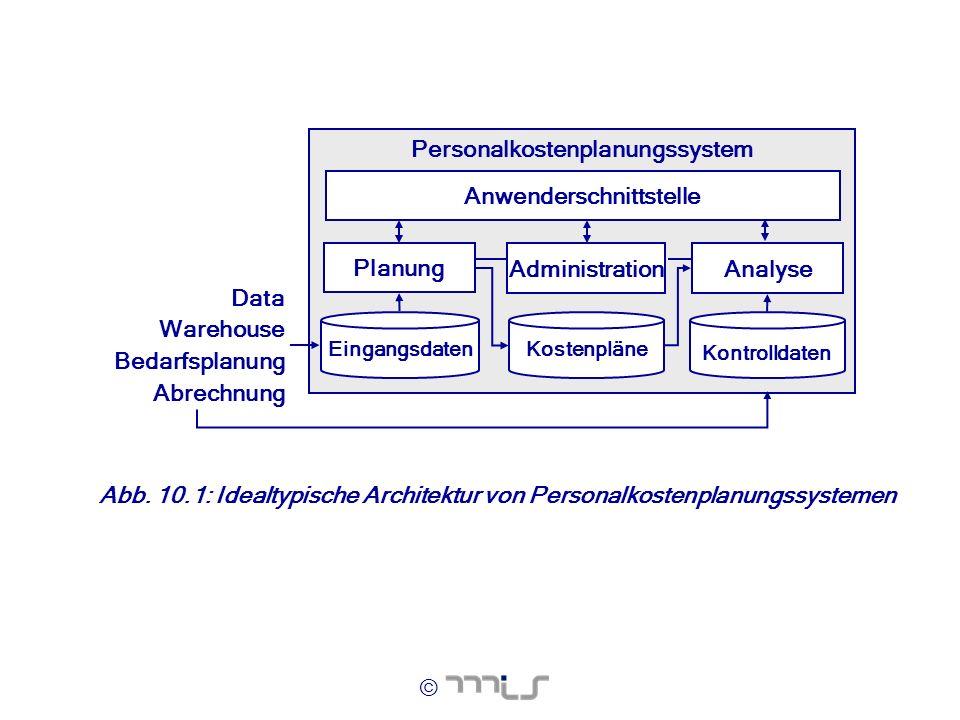 © Abb. 10.1: Idealtypische Architektur von Personalkostenplanungssystemen Personalkostenplanungssystem Kontrolldaten Eingangsdaten Anwenderschnittstel